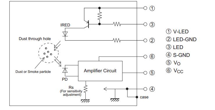 应用领域: 1,颗粒物检测; 2,空气净化器;空调或粉尘报警器; 内部原理